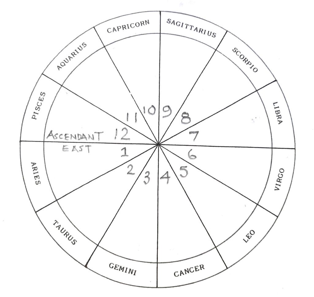 Astrological Houses - yourguidinglight.org